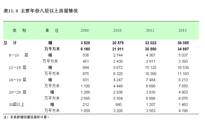 shanghai council 2013